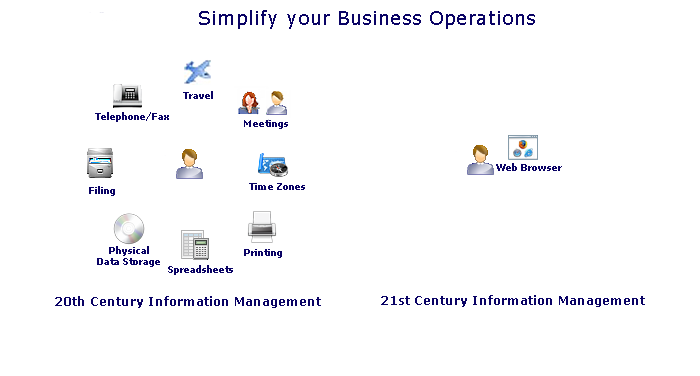 Simplify your business operations