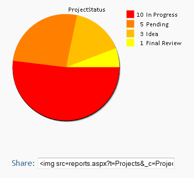 pie chart showing project status